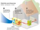 De werking van een hybride warmtepomp.