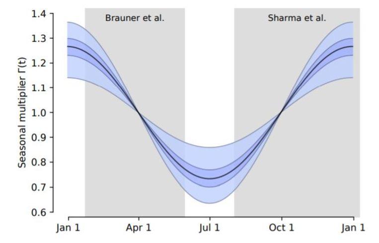 Het seizoenseffect van het virus (paars) berekend door de Universiteit van Oxford. De zwarte middenlijn is de R-waarde. De licht- en donkerpaarse banden eromheen de onzekerheidsmarges. Uitgangspunt van R is de situatie op 1 april. De grijze vlakken slaan op de looptijd van twee eerdere onderzoeken. Coronamaatregelen zijn in deze grafiek niet verwerkt. Beeld Tomáš Gavenciak et al