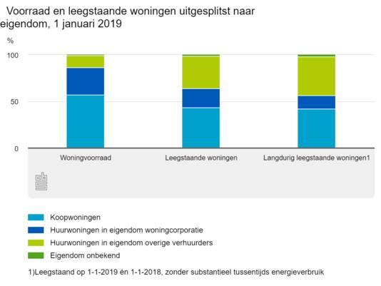 Het percentage huurwoningen in eigendom van overige gebruikers is laag, maar relatief hoog. Het overgrote deel van de Nederlandse huizen is namelijk in eigendom van de bewoner zelf (57 procent) of een woningcorporatie (28 procent).