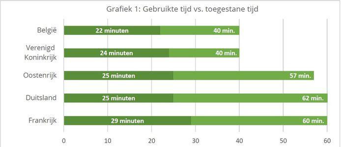 Kortste lunchpauze voor Belgische werknemers, langste voor Franse collega's.