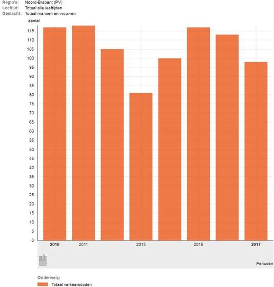 Aantal verkeersdoden in Noord-Brabant in de jaren 2010 tot en met 2017