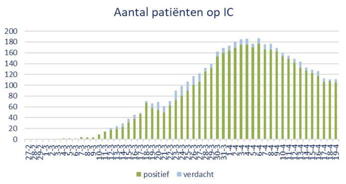 Aantal patiënten op de Brabantse ic's op zondag 19 april.