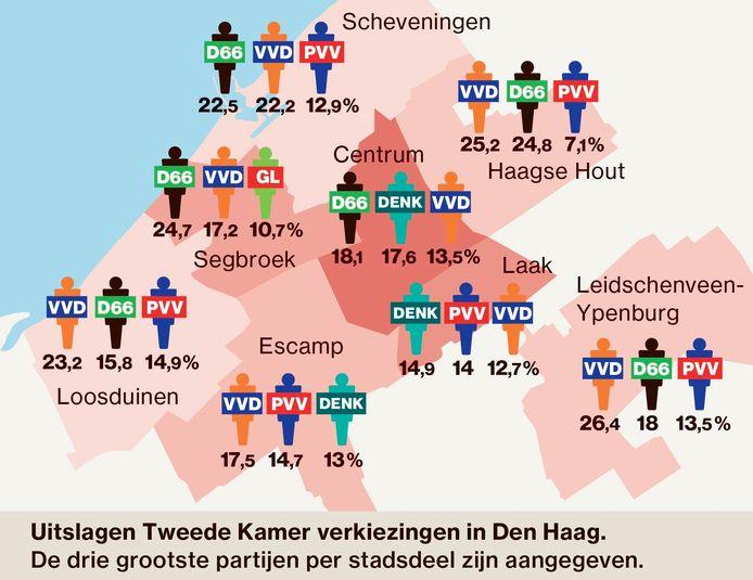 Hoe stemden de stadsdelen van Den Haag bij de landelijke verkiezingen?
