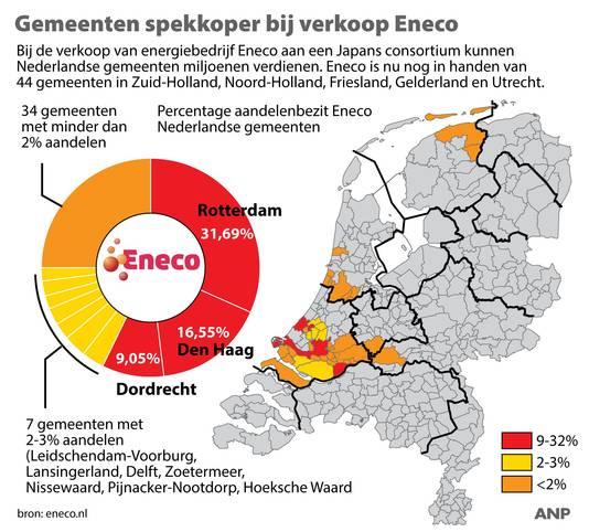 Veel gemeenten zijn spekkoper bij verkoop Eneco.