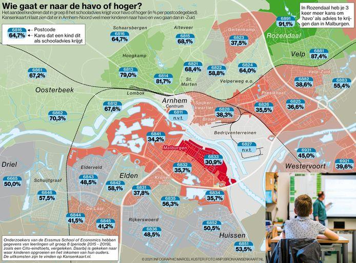 Deze schooladviezen krijgen ze in de verschillende Arnhemse wijken.
