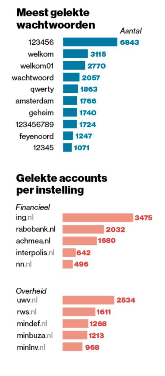 Veel gebruikte wachtwoorden en domeinnamen van Nederlandse gelekte e-mailadressen.