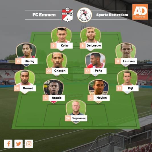 Verwachte opstelling FC Emmen