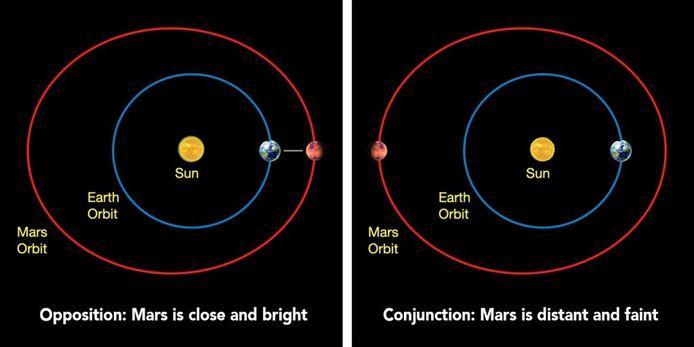 Oppositie: de aarde schuift tussen de zon en Mars, waardoor de drie hemellichamen op één rechte lijn staan.