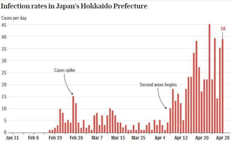 Op deze grafiek ziet u hoe de eerste golf rond 25 maart haast volledig achter de rug leek. Vanaf 8 april begon er echter een tweede golf, vorige week werd de (voorlopige?) piek bereikt. Beeld Hokkaido Shimbun