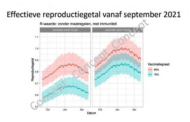 Slide uit de Catshuis-presentatie van Jaap van Dissel van 22 mei. Links de r-waarde als kinderen vanaf 12 jaar gevaccineerd worden, rechts als dat niet gebeurt. Het scheelt grosso modo 15 procent in de verspreiding van corona.  Beeld Rijksoverheid