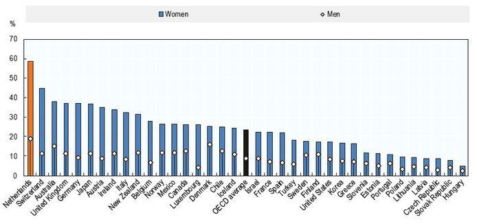 Toelichting: hier zie je de verdeling tussen het aantal mannelijke en vrouwelijke parttimers (de bolletjes in de staafjes geven de scheiding aan, onder het bolletje is het percentage man).
