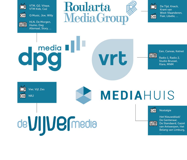 mediaconcentraat, rv Beeld rv