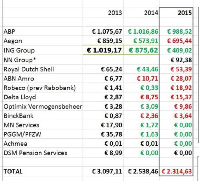 De kernwapeninvesteringen van Nederlandse bedrijven en instellingen. Beeld PAX