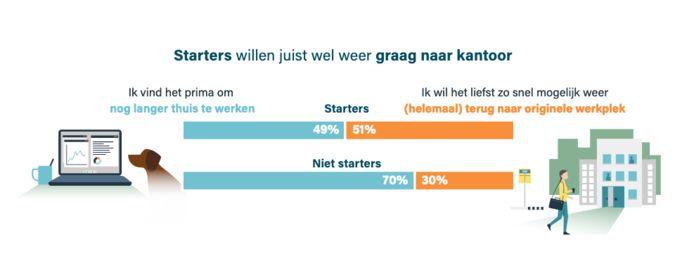 Net iets meer dan de helft van de starters wil zo snel mogelijk terug naar de 'echte' werkplek.