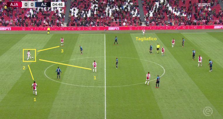 Martínez (omlijnd) draagt veel verantwoordelijkheid als middelste opbouwer in de '3+1'-structuur van Ajax. Beeld Screenshot ESPN