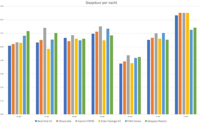Grafiek met slaapvergelijkingen.