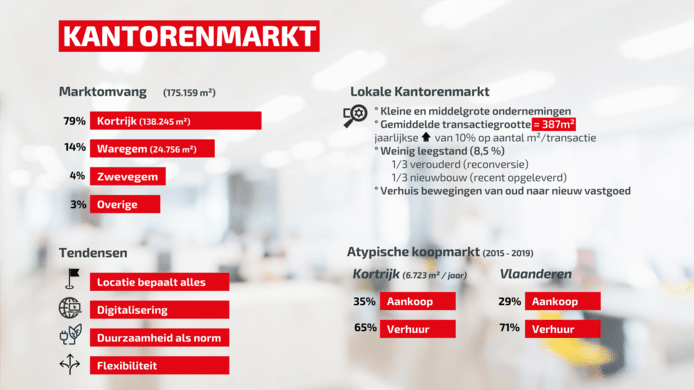 Enkele cijfers over de kantorenmarkt in de regio Kortrijk