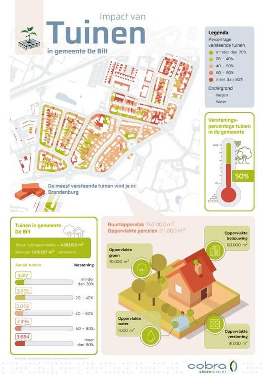 Infographic voor een wijk in De Bilt.