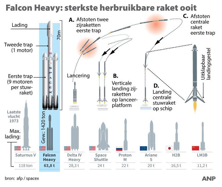 De sterkt herbruikbare raket ooit. Beeld Infografieken Nederland