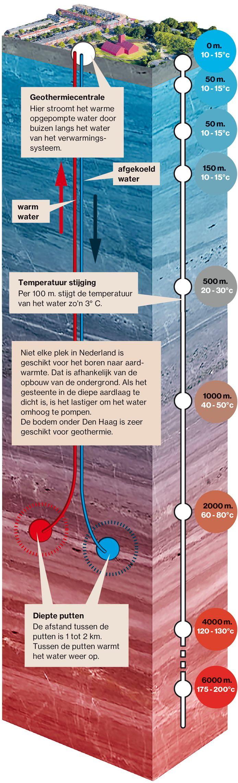 Zo werkt geothermie.