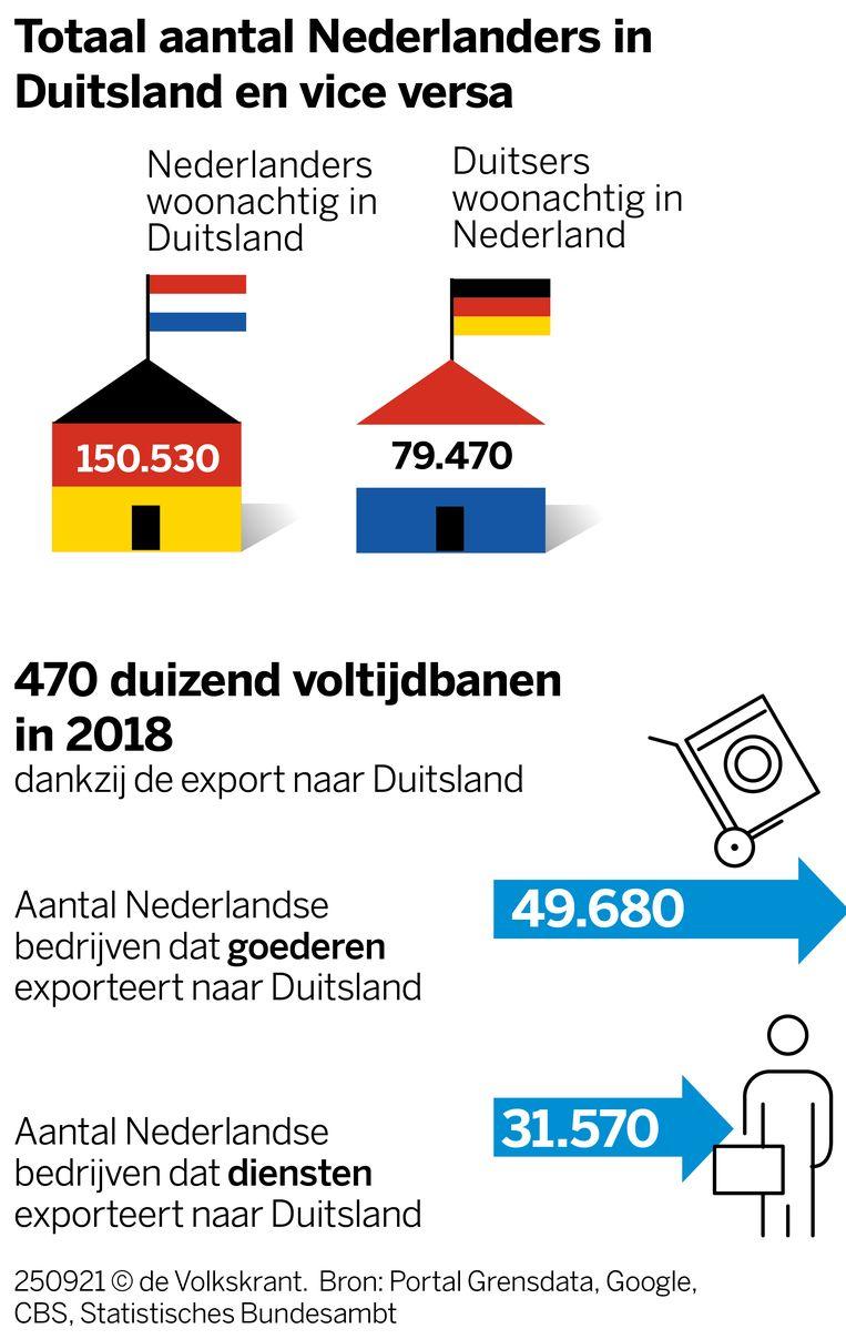 Nederlanders in Duitsland en export Beeld VK infographics