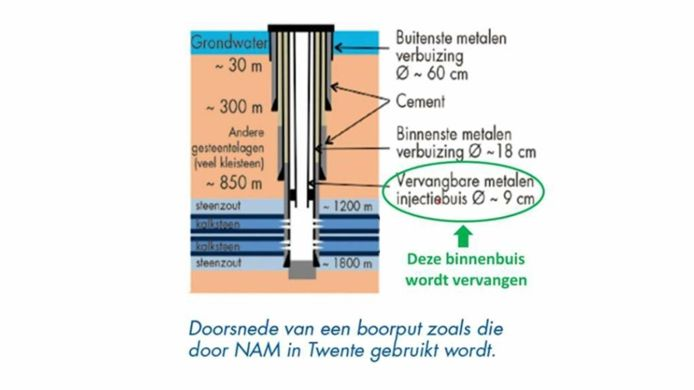 De dubbele buis die de NAM gebruikt bij het injecteren van afvalwater. De binnenbuis wordt niet meer vervangen vanwege de breuk in de buitenbuis.