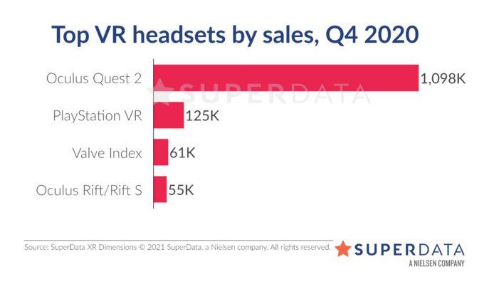 De commerciële verhoudingen tussen de vr-brillen, in het najaar van 2020.