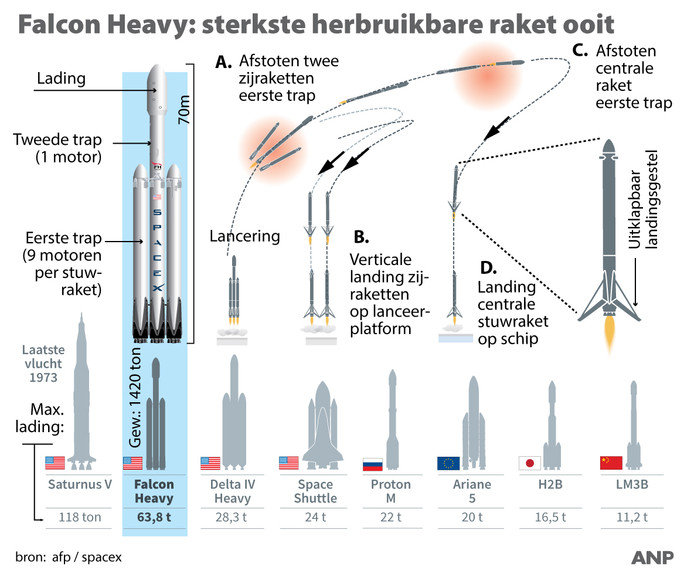 Falcon Heavy: de sterkste herbruikbare raket ooit.