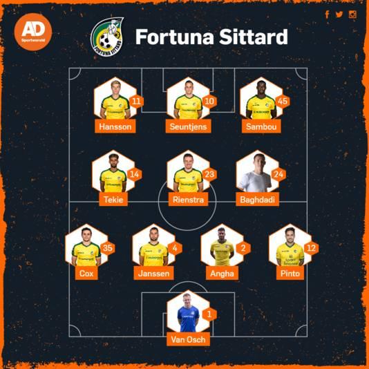 Vermoedelijke opstelling Fortuna Sittard tegen Vitesse.