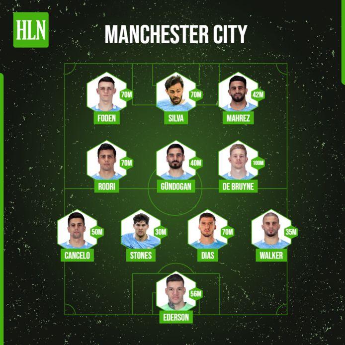 De marktwaardes van de basiself van Manchester City.