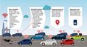 De route van de informatie die de auto's afgeven.