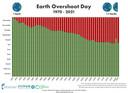 De ontwikkeling van Earth Overshoot Day sinds 1970. We hebben steeds eerder alles wat de aarde in een jaar produceert opgebruikt.
