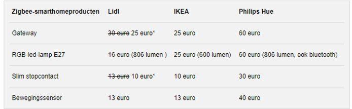 De prijzen van Lidl smarthome in vergelijking met Ikea en Philips Hue