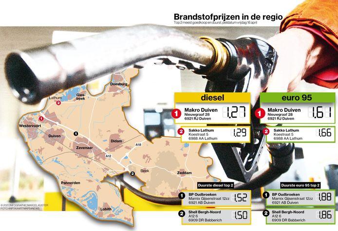 De goedkoopste en duurste tankstations in de Liemers.