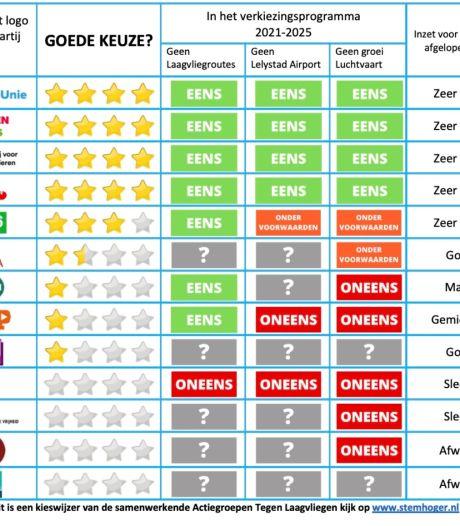 Actiegroepen lanceren stemwijzer over Lelystad Airport: 'Stem vooral niet op de VVD'