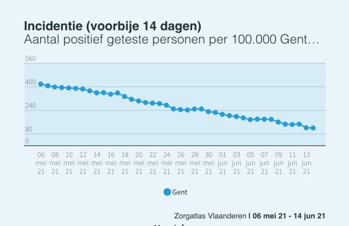 Het aantal positief geteste Gentenaars neemt in sneltempo af