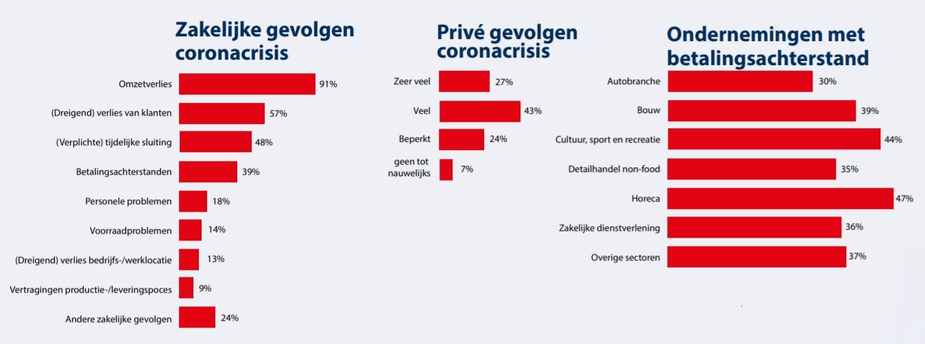 Resultaten enquêtes Werkplein onder 841 ondernemers.