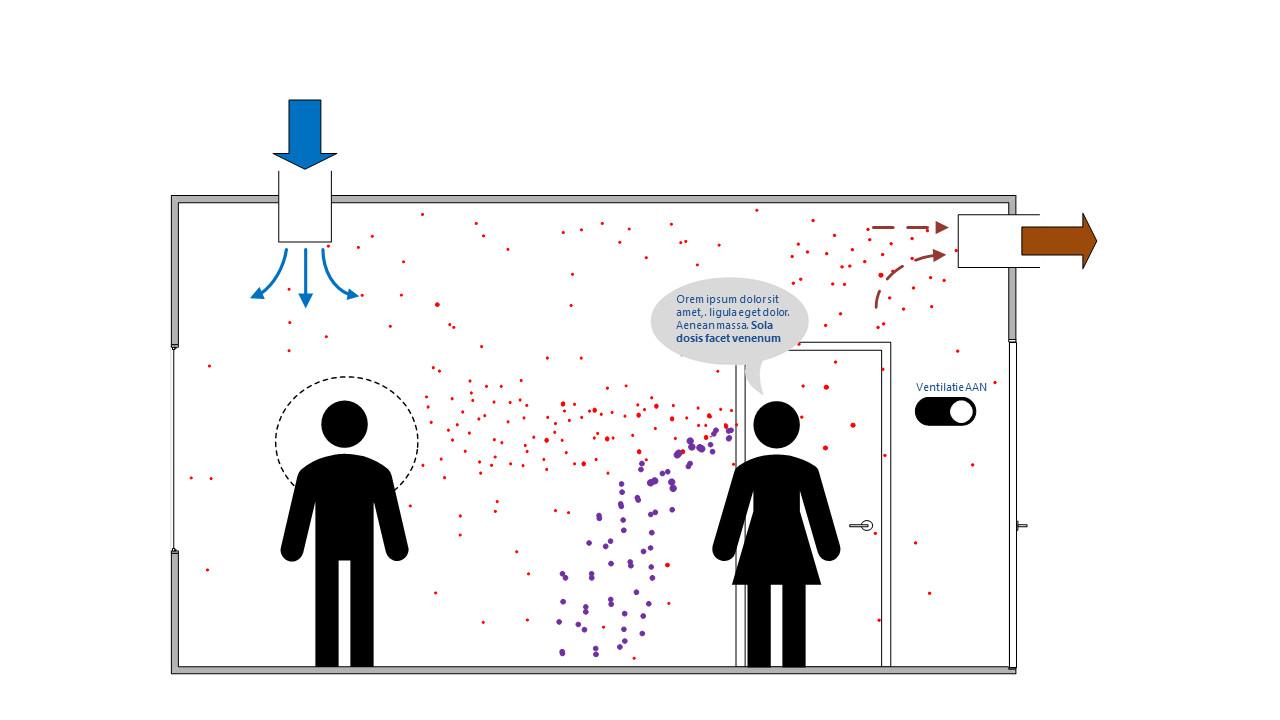 De ventilatie van een ruimte met de ventilatie aan. Kleine virusdeeltjes (aerosolen) die door de persoon rechts uitgeschreiden worden, bereiken door de ventilatie niet of nauwelijks de andere persoon.
