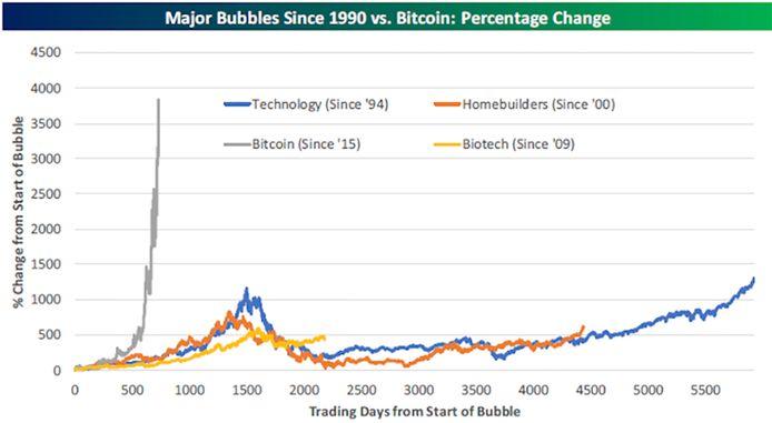 De koers van de bitcoin is veel agressiever dan die van bijvoorbeeld de dotcombubbel.
