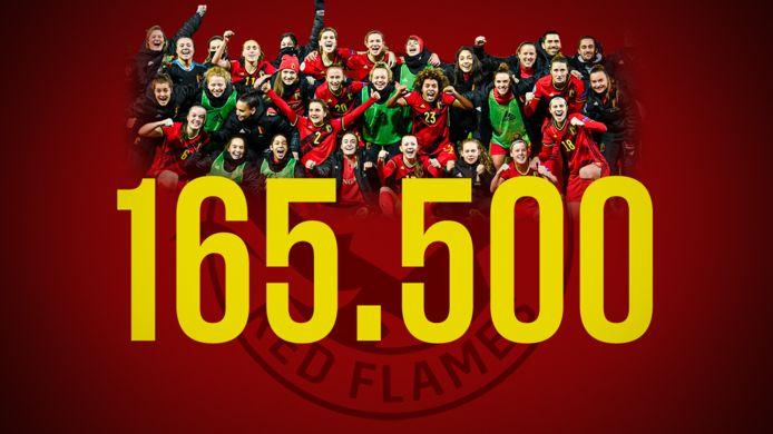Gemiddeld 165.500 keken naar België-Zwitserland.