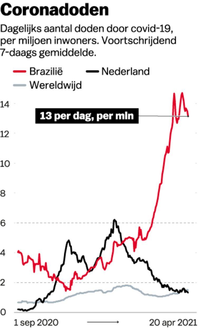 Bron: Our world in Data Beeld Jet de Nies
