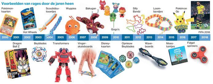 Voorbeelden van rages door de jaren heen.