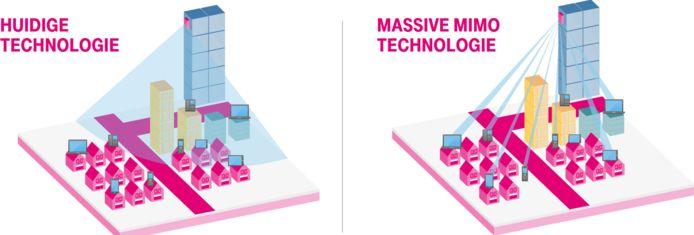 De nieuwe 5G-mast verspreidt de mobiele data als een soort zoeklicht.