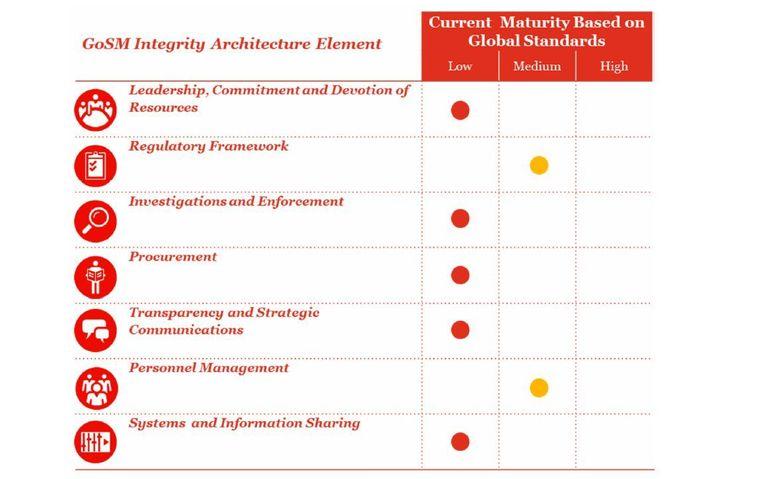 Een tabel uit het rapport van PWC geeft de staat van integriteit in het bestuur van Sint Maarten weer. Het eiland scoort op 5 van de 7 punten 'laag' in vergelijking met wereldwijde standaarden. Beeld Pricewaterhousecoopers