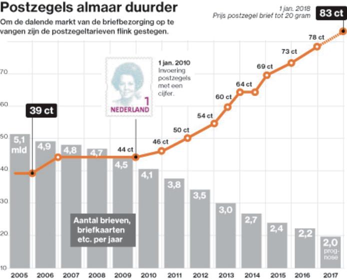 De postzegelprijs verdubbelde afgelopen tien jaar.