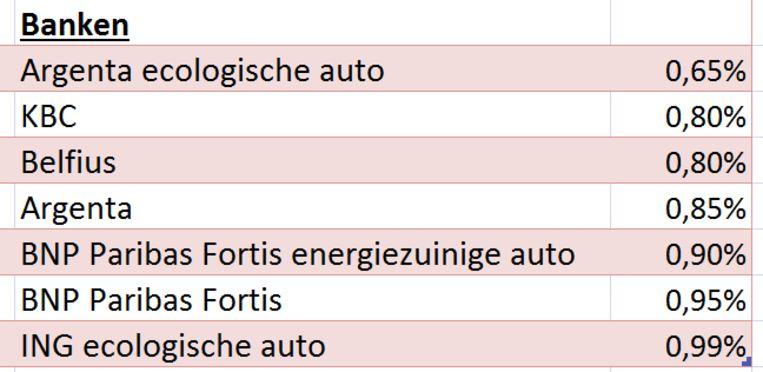 Goedkoopste autoleningen banken januari 2019 Beeld spaargids.be