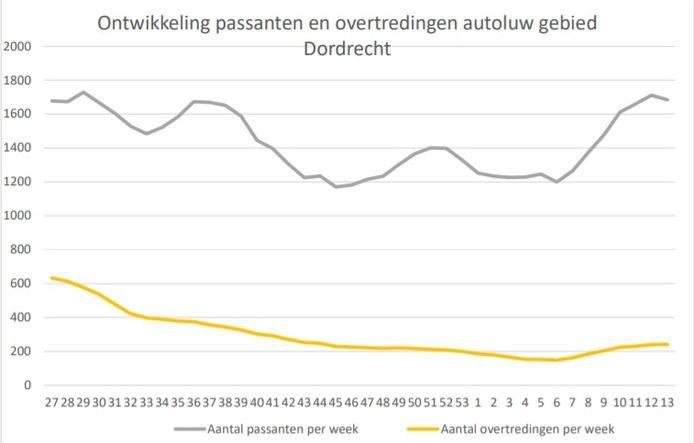 Het aantal overtreders (gele lijn) is fors gedaald. De grijze lijn is het totaal aantal passanten. Het overgrote deel daarvan heeft dus een ontheffing.