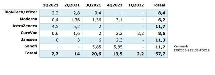 Volgens de planning die het ministerie van Volksgezondheid deze week naar buiten bracht, zouden de eerste vaccins van Sanofi in het derde kwartaal van 2021 naar ons land komen. Dat wordt nu sowieso later.