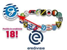 Hoe lang kan De Graafschap teren op stunt tegen Feyenoord?