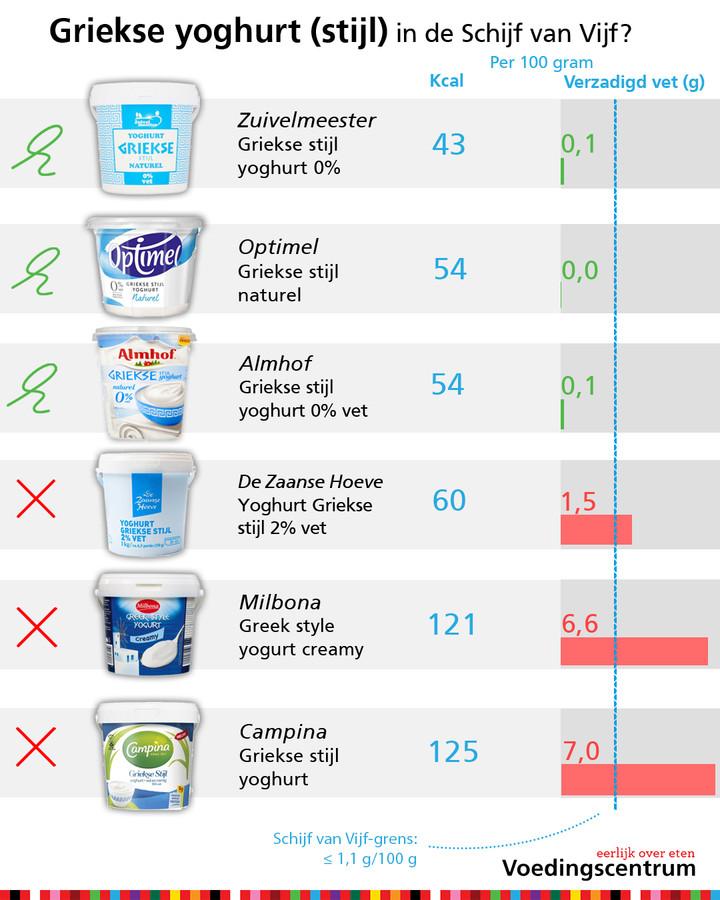 Griekse yoghurt is er in soorten en maten.